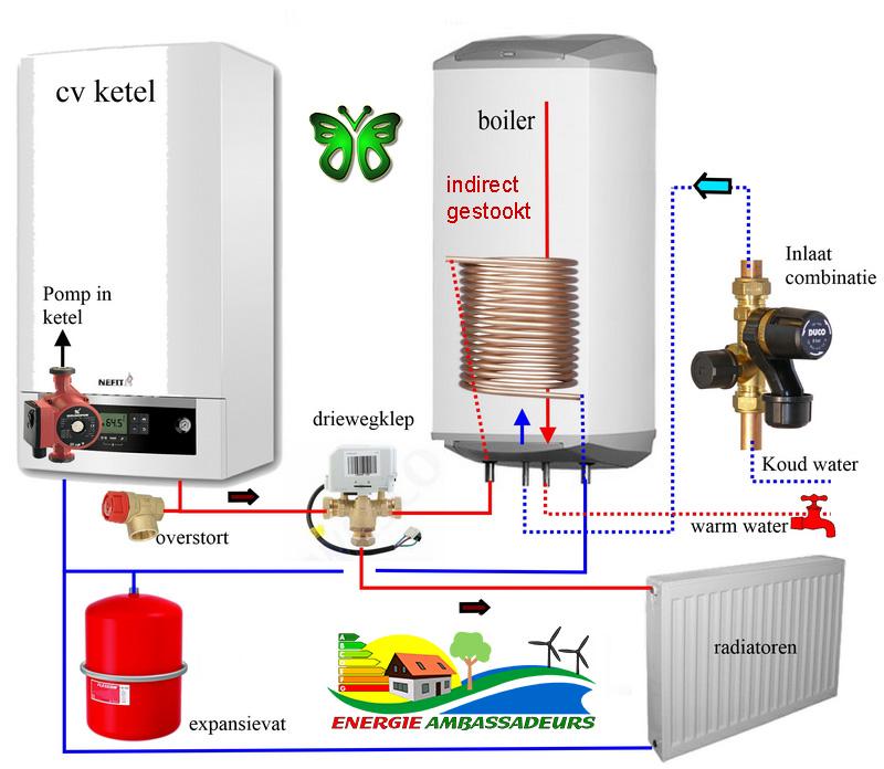 Warmwaterboiler elektrische aansluiting