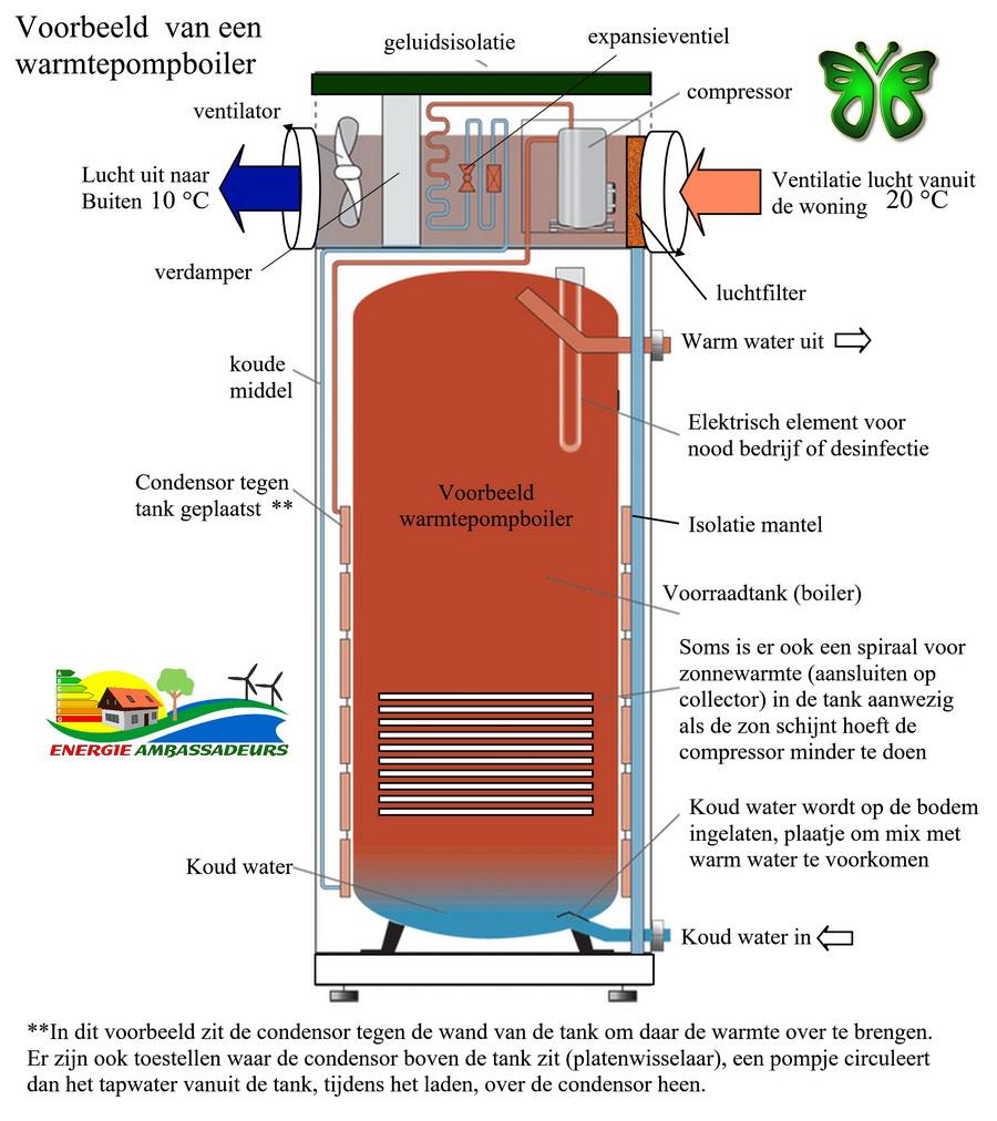 Warmtepompboiler ventilatielucht