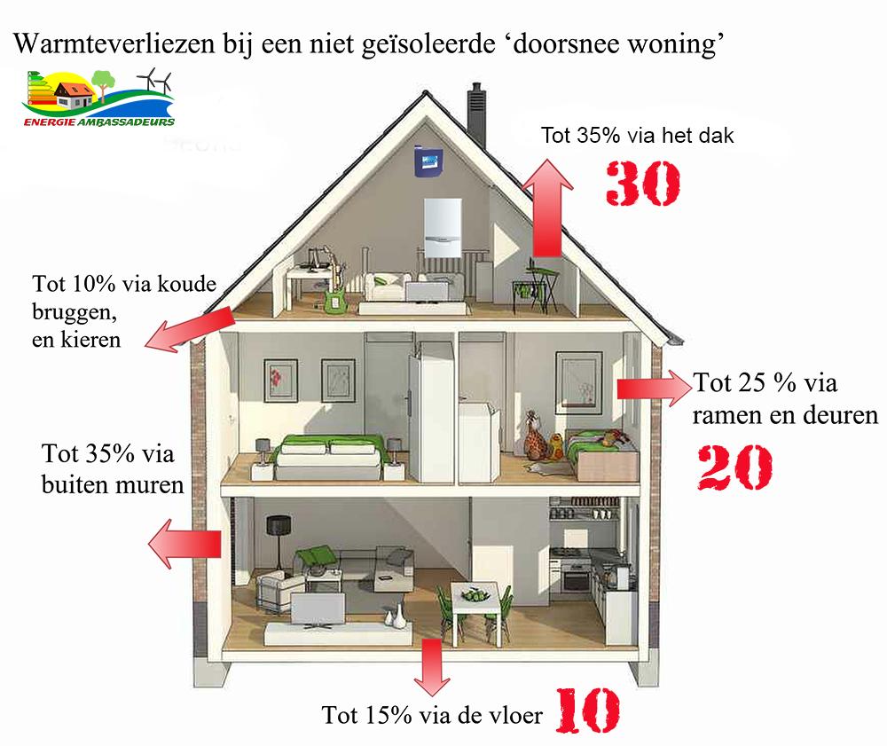 Hoe je warmte verliest in een niet geïsoleerde doorsnee woning