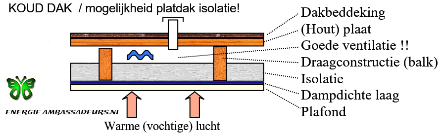 Koud dak ventileren