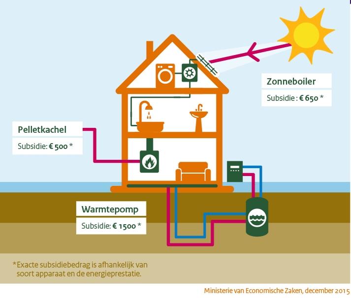 Energie subsidie 2016